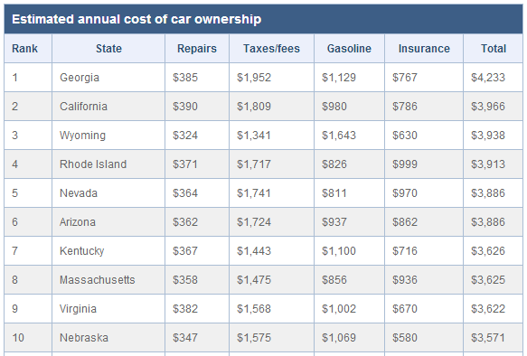 Car Ownership Costs