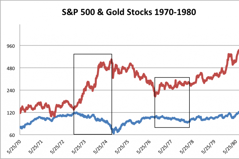 S&P 500 and Gold Stocks