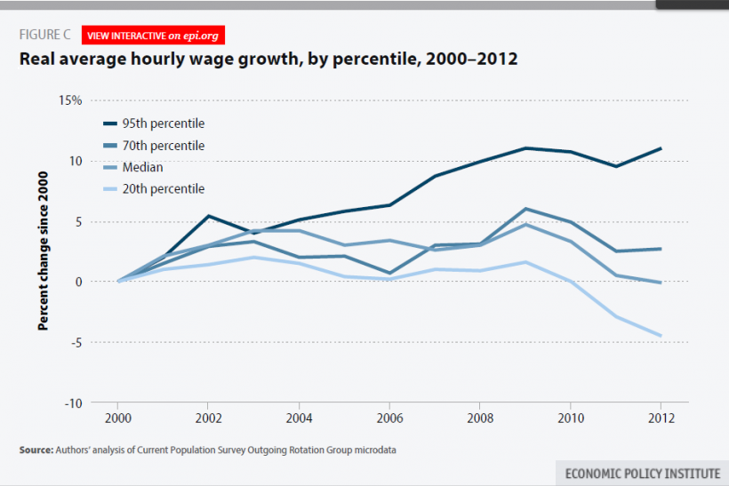 Wage growth by percentile (chart)
