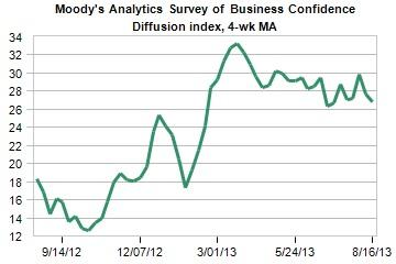 Moody's Analytics Survey of Business Confidence