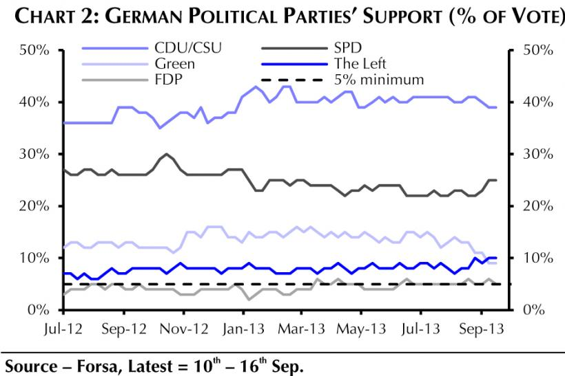 german political parties support