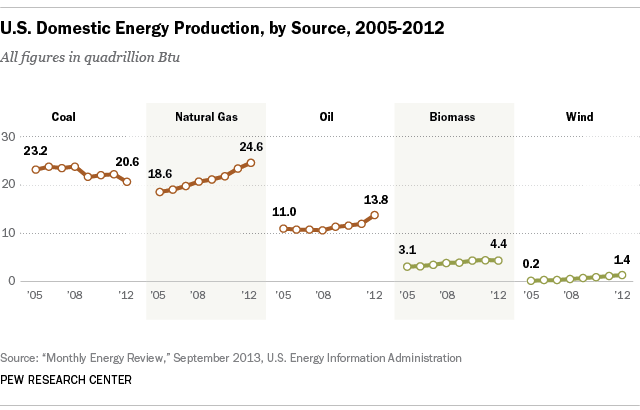 U.S. domestic energy production, 2012