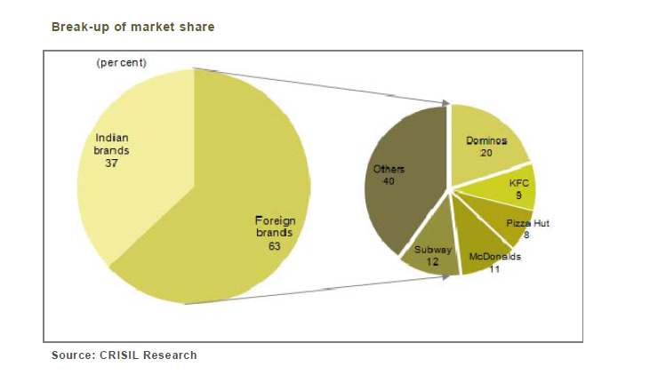 Indian Fast Food Market Share, 2013, Based On Operational Outlets, CRISIL Research Report Sept 2013