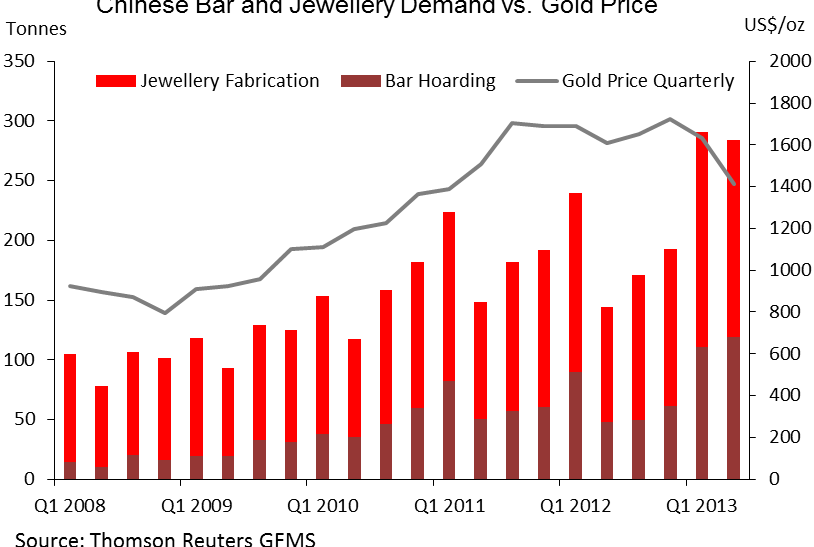 China-Jewelry-Demand