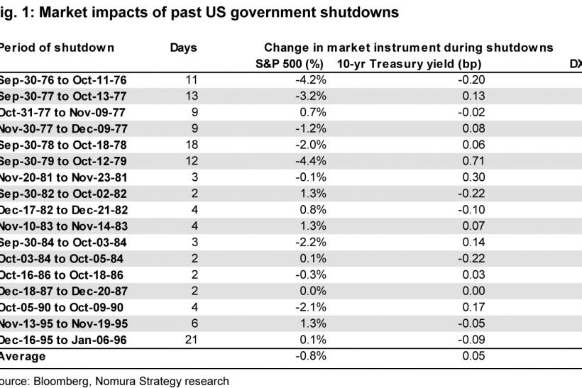 commentaries market reaction government shutdown