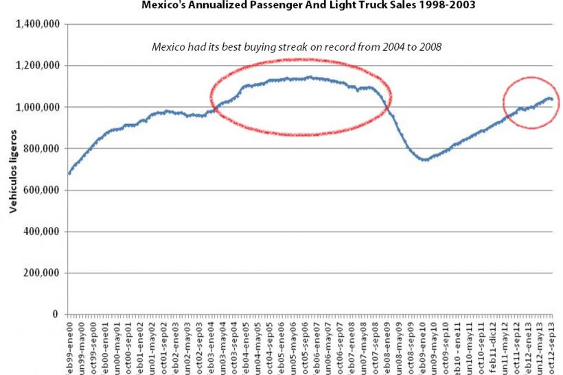 Mexico Annualized Auto Sales