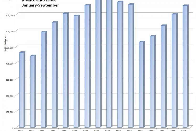 Mexico Auto Sales Jan-Sept