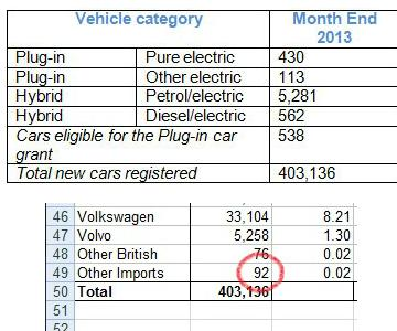 British auto sales data