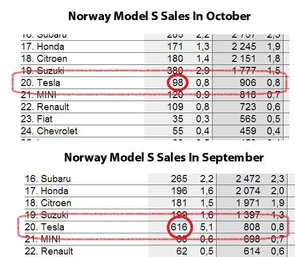 Norway Model S - Sept