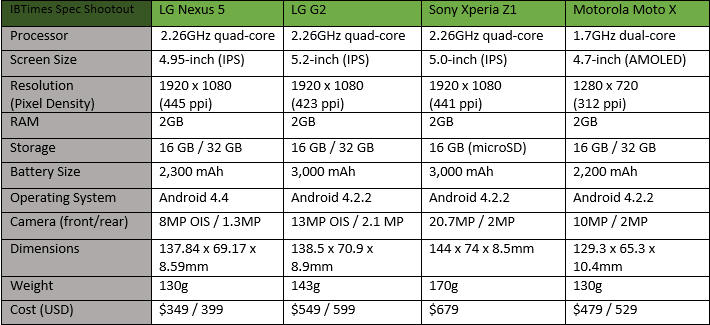 Nexus 5 vs LG G2 vs Xperia Z1 vs Moto X corrected