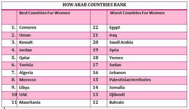 How Arab Countries Rank On Women Rights