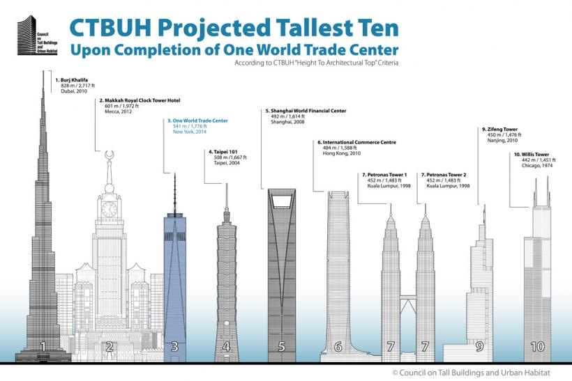 Why One World Trade Center Almost Didn't Qualify As Tallest ...