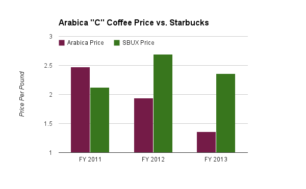 Global Coffee Price Per Pound vs. Starbucks