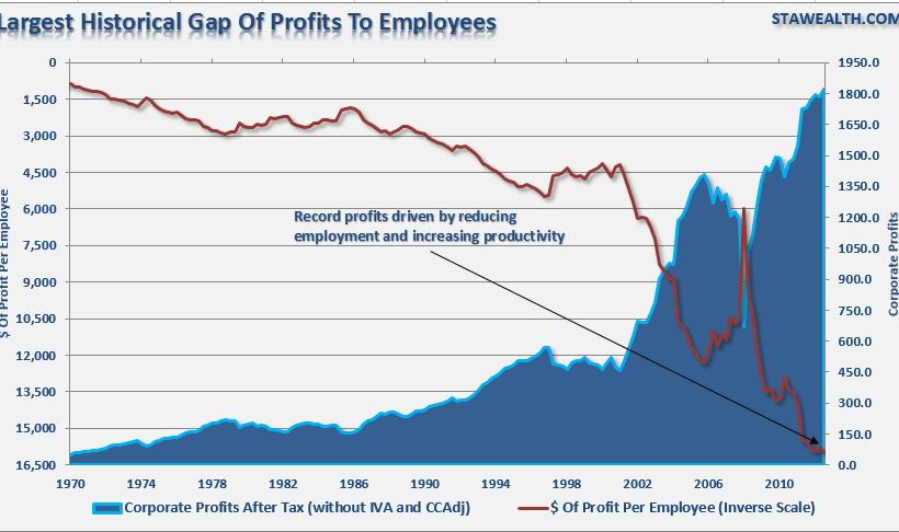 003 - Wages To Profits