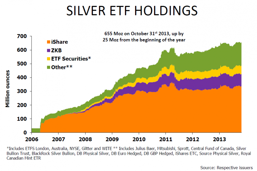 Silver Global ETF Holdings, Dec 5 2013 Silver Institute Presentation, via ETF Securities