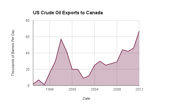 Canadian Imports of U.S. Crude