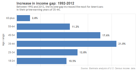 Increase in Income Gap, 1992-2012, By Age Demographic, Bankrate
