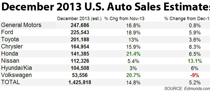 001 Volume Sales from Edmunds