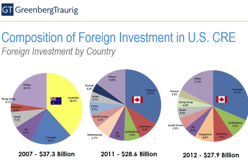 Foreign Investment in US Commercial Real Estate, Greenberg Traurig Presentation June 2013