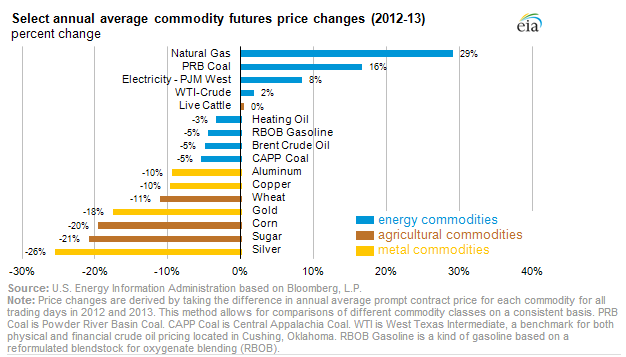 commodity diverge