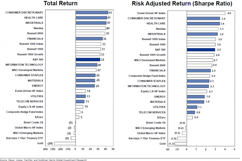 Total Returns and Risk Adjusted Returns, Goldman Sachs Research Jan 5 2014