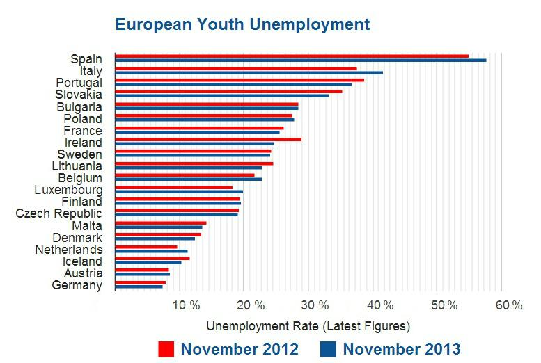 Euro Youth Jobless