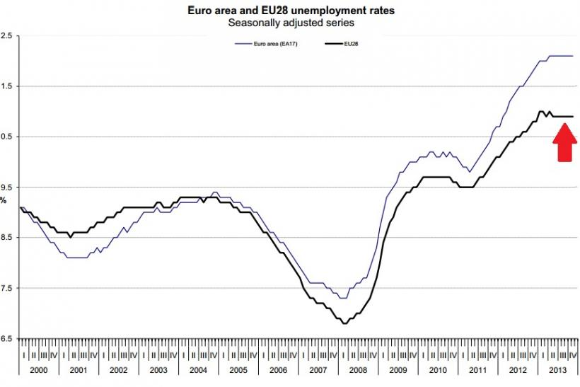 European Jobs Growth