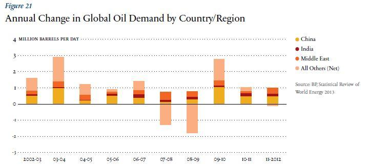 Glonal oil demand