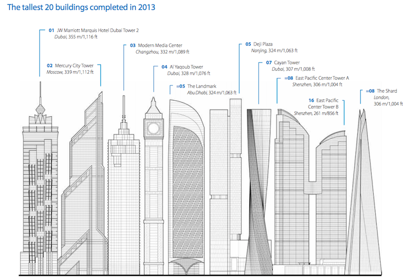 tallest buildings in 2013