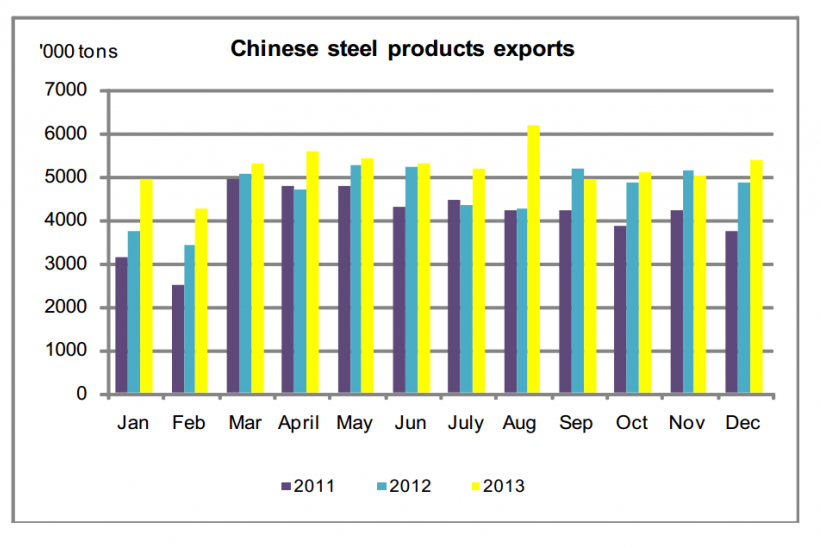 Chinese Steel Product Exports 2011-2013, Edward Meir Intl FCStone Report Jan