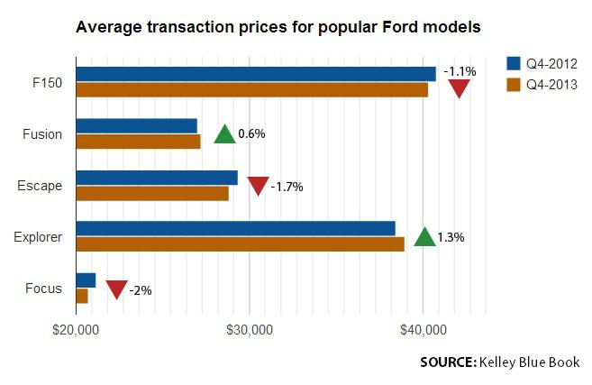 Ford transaction prices
