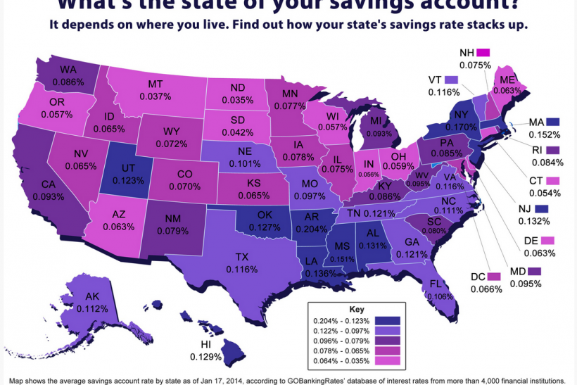 savings rates go banking