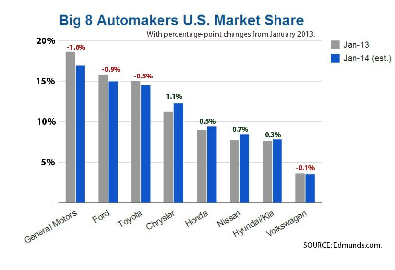 Market Share graphic