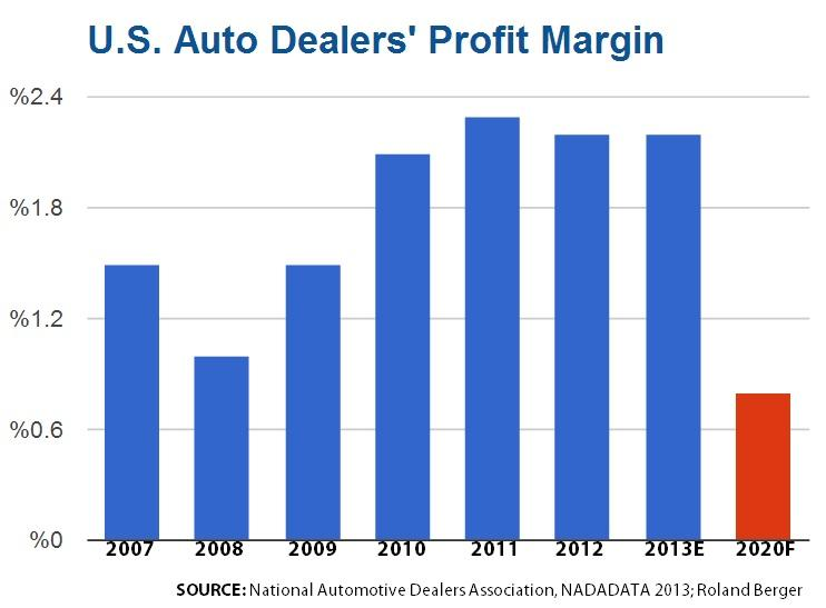 Auto dealer Profit margin