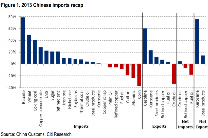 Citigroup China 2013 Imports Recap, Jan 2014 Citigroup Note