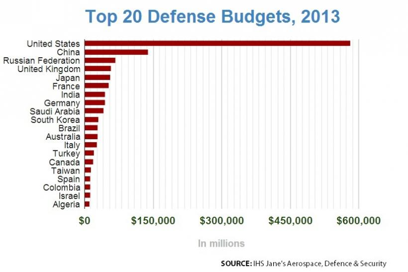 2013 Defense Budgets, Top 20
