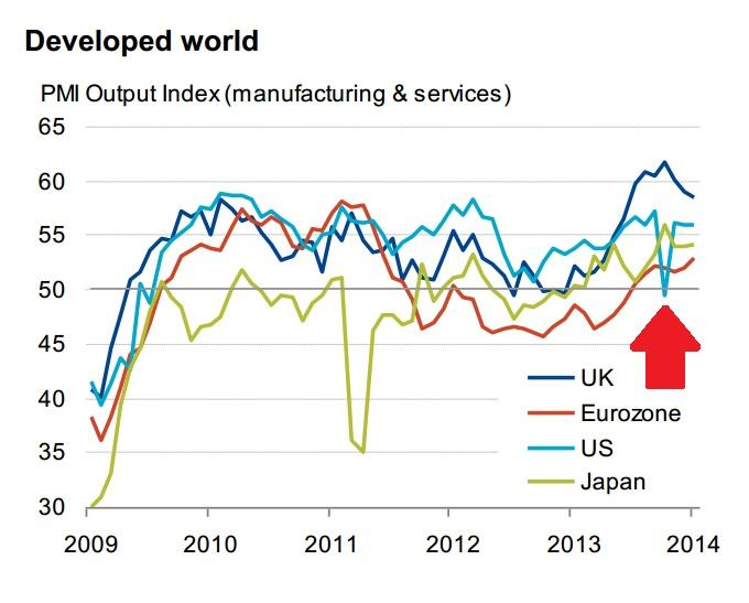Developed World PMI