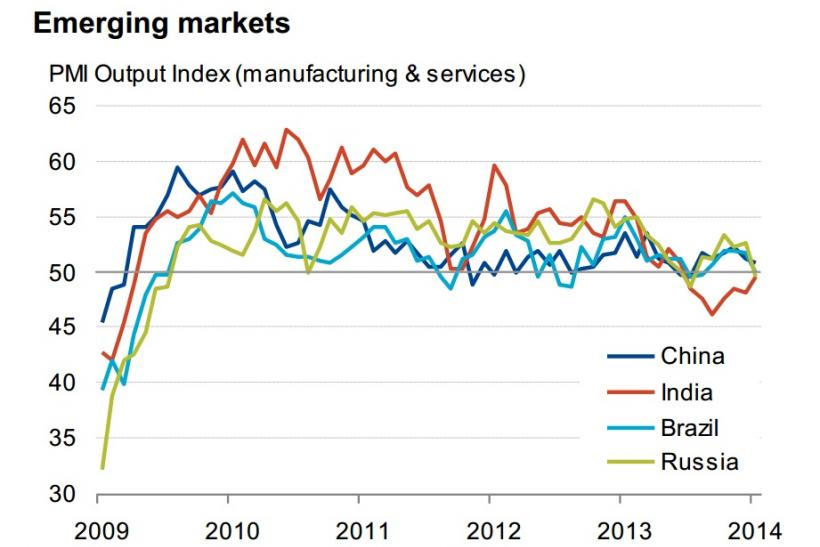 PMI data for emerging markets
