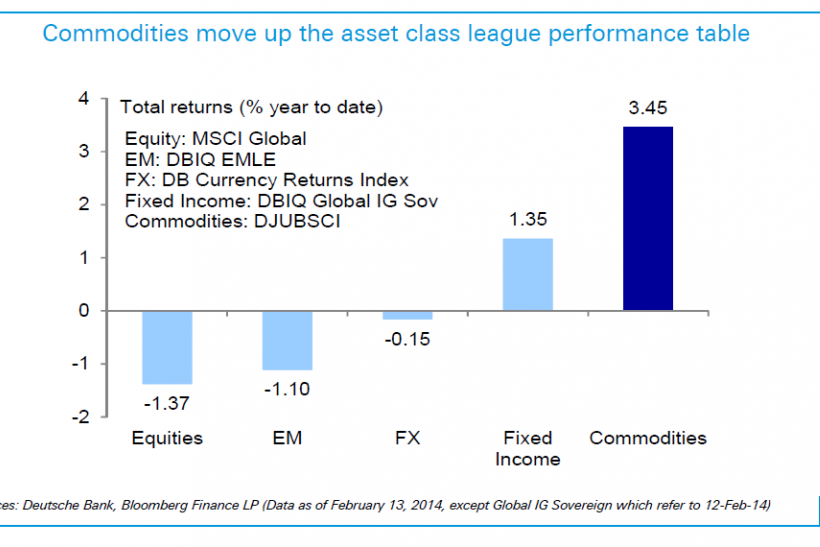 Asset Class Returns In Indices, 2014 YTD, Deutsche Bank Research Note Feb 14 2014