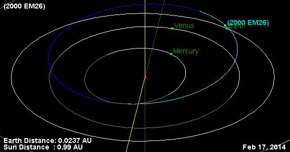 Asteroid Heads Toward Earth