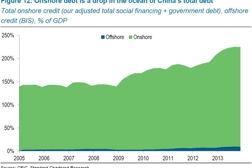 Offshore debt is a drop in the ocean of China's total debt