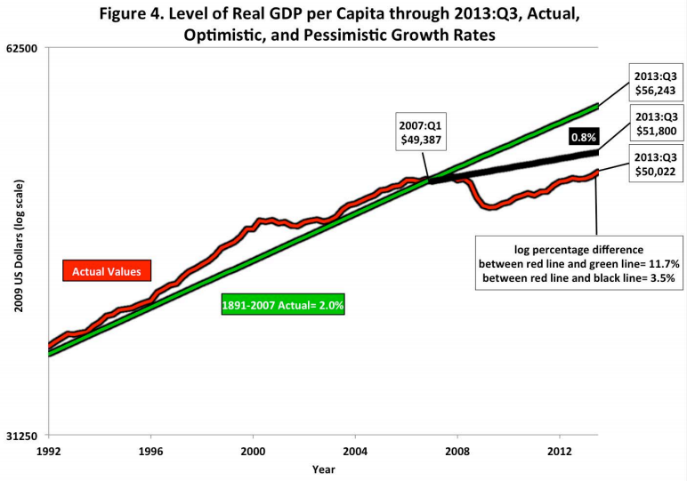 Real GDP per Capita Through 2013