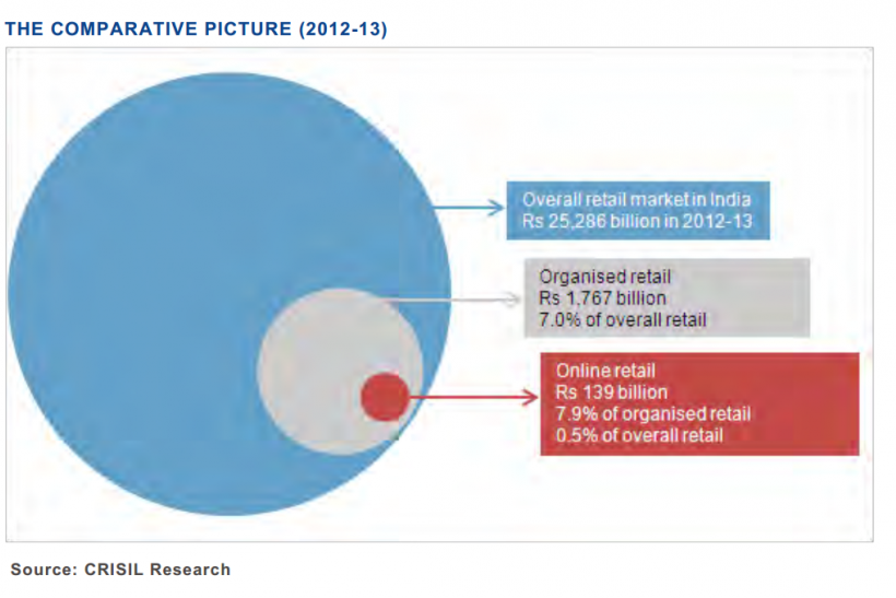 Online Retail and Organized Retail In India, CRISIL Research Feb 24 2014