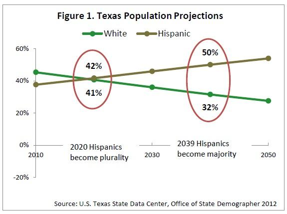Texas population projection
