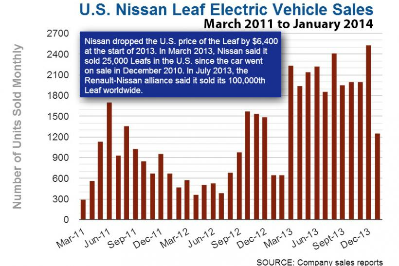 Nissan Leaf Sales Graphic