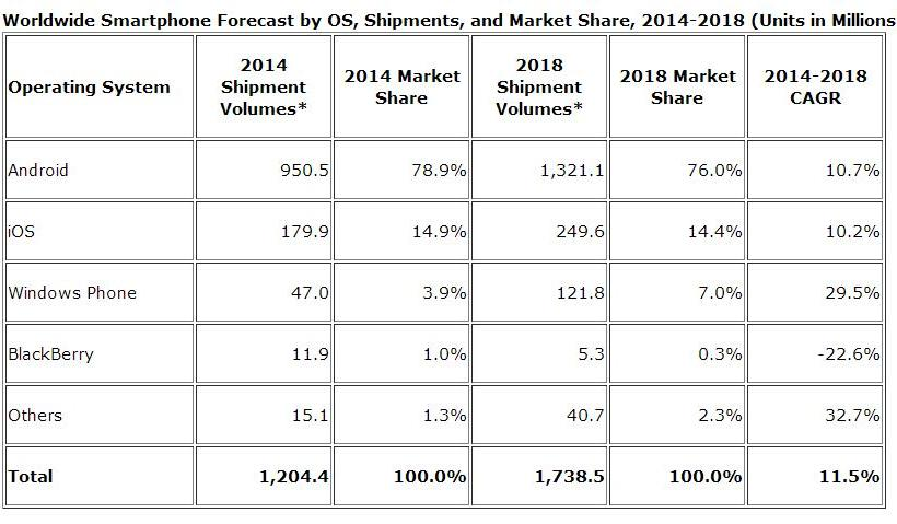 Worldwide Smartphone Growth Estimates: Better Days Ahead ...