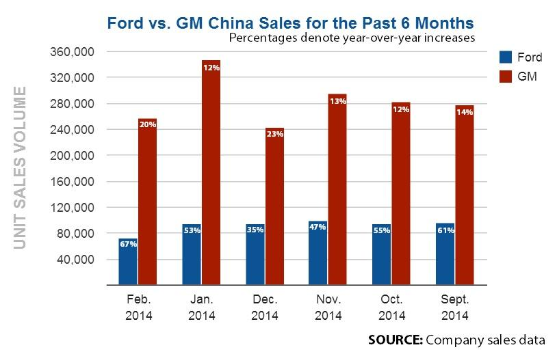 Ford v GM China Sales Sep13-Feb14