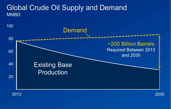 oil demand chevron
