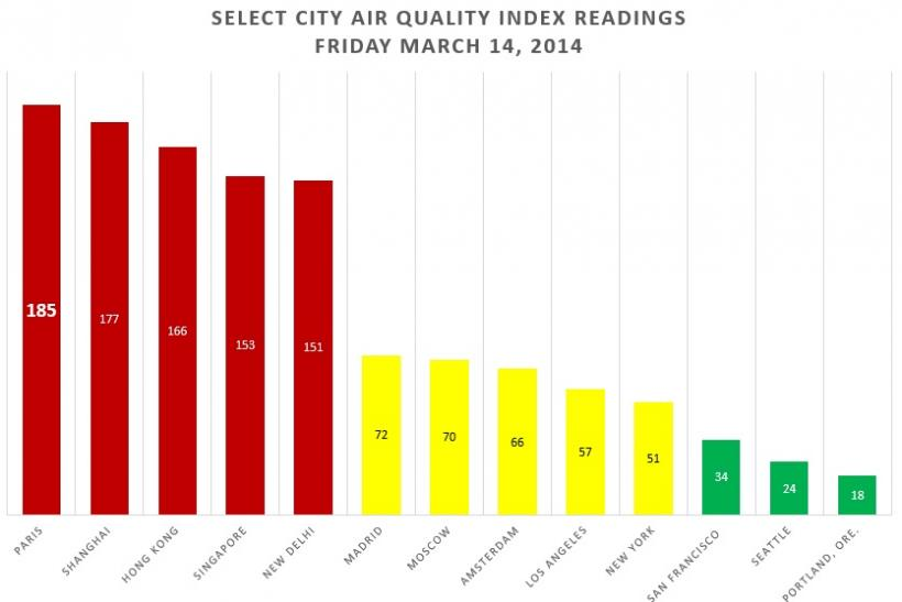 AQI Readings