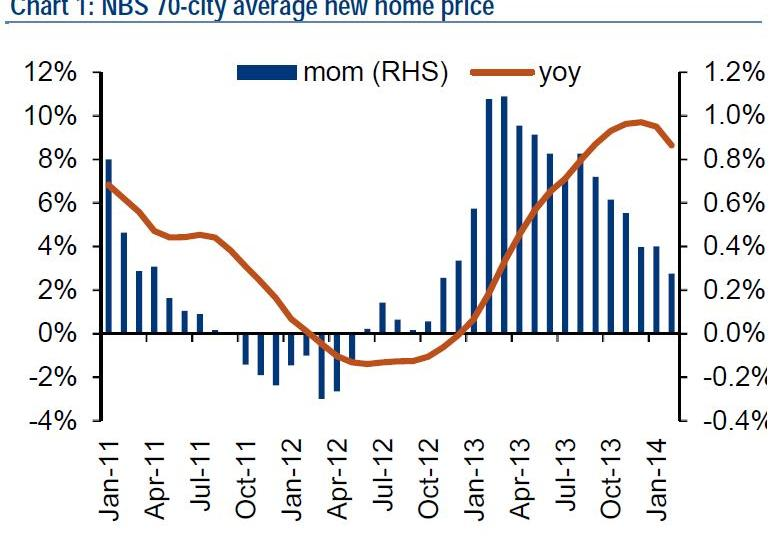 NBS 70 city home price